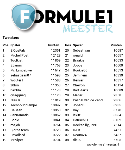 https://www.formule1meester.nl/subleagues/tweakers/standings.png
